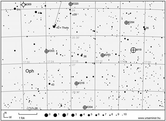 A θ Ophiuchi környékének gömbhalmazai