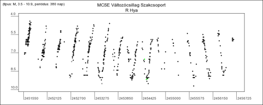 Az R Hya fénygörbéje a VCSSZ adatai alapján
