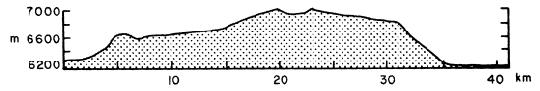 Az Ina kaldera a Lacus Felicitatis keleti pereménél kiemelkedő néhány száz méter magas plátón lévő holdi dóm tetejének behorpadása, vulkáni kaldera. Az Apollo-17 felvételének nyugat-kelet irányú szelvénye alapján készített a magassági profil (kép: El-Baz, 1980, NASA Apollo-17 AS17-154-23672 felvétele alapján).