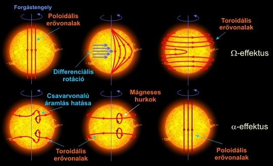 A legáltalánosabban elfogadott napdinamómodell szemléltetése
