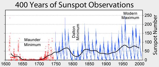 A napfoltrelatívszám változása a távcsöves megfigyelések kezdete óta.