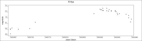 R Hya