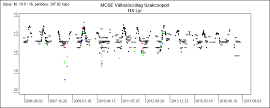 Az RX Lyr fénygörbéje az MCSE VCSSZ adatai alapján. Jól látható, hogy óriási szükség lenne nagytávcsöves észlelésekre (30 cm-es és még nagyobb átmérőjű távcsövek tulajdonosaira gondolunk), hogy a csillag fényváltozását a minimumok időszakában is tudjuk követni.