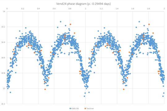 A Vend24 fázisdiagramja.
